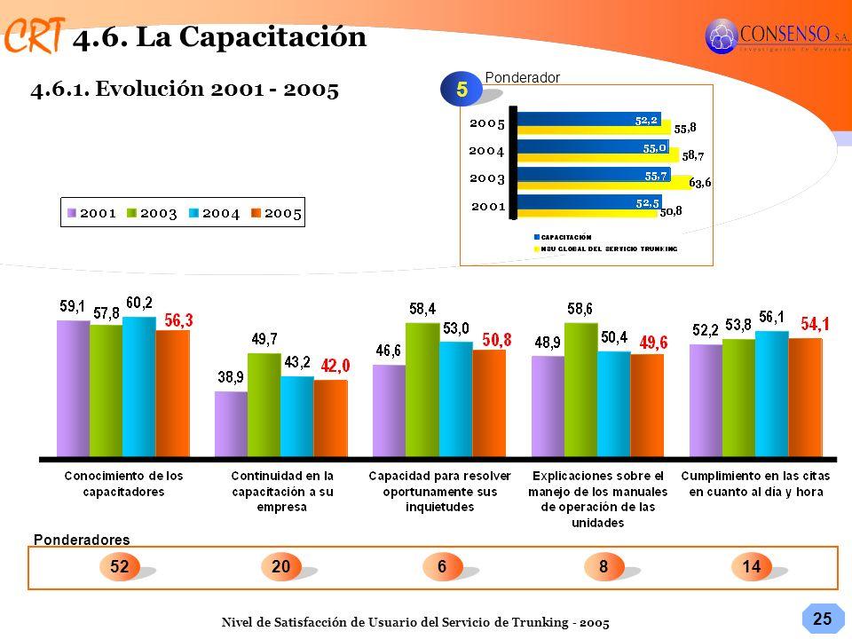 4.6. La Capacitación 4.6.1. Evolución 2001 - 2005 5 14 52 20 6 8