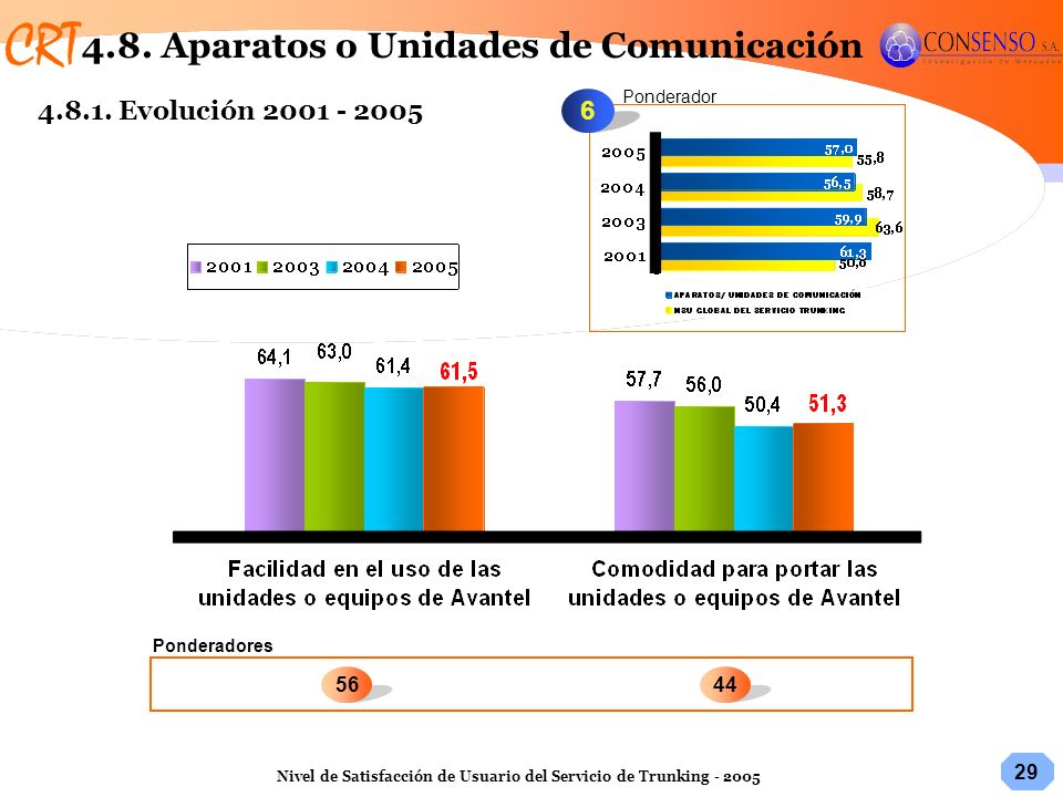 4.8. Aparatos o Unidades de Comunicación