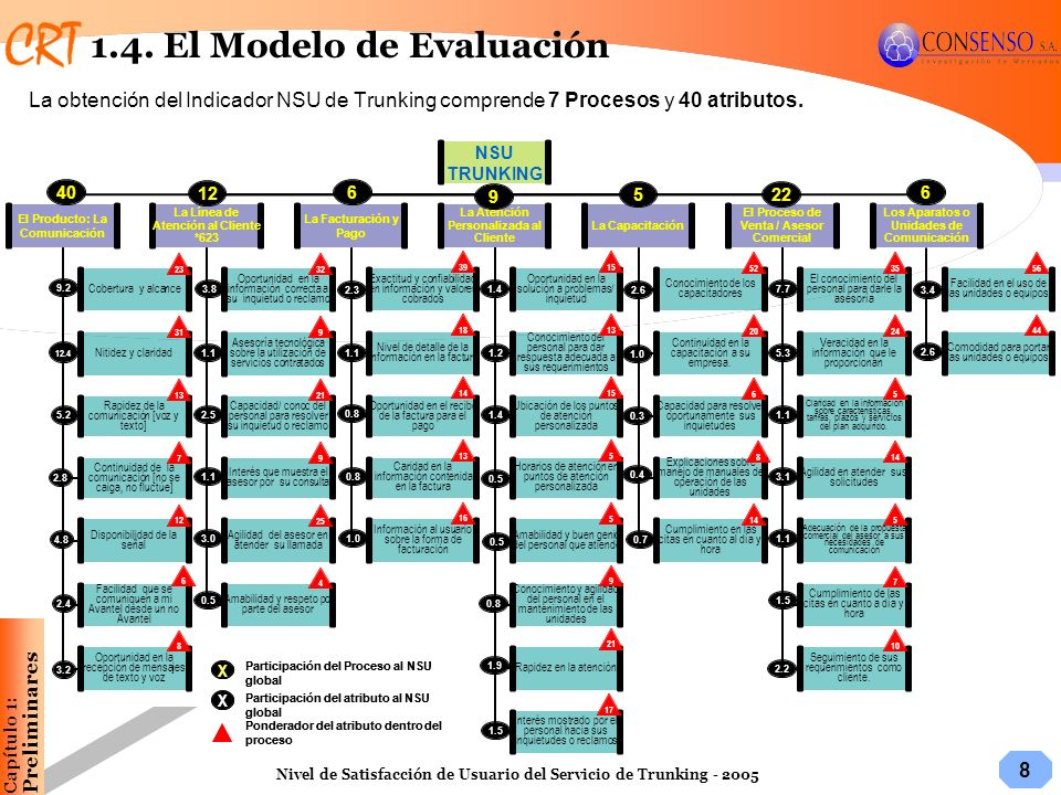 1.4. El Modelo de Evaluación