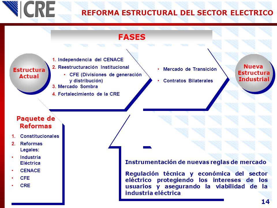 FASES REFORMA ESTRUCTURAL DEL SECTOR ELECTRICO Paquete de Reformas 14