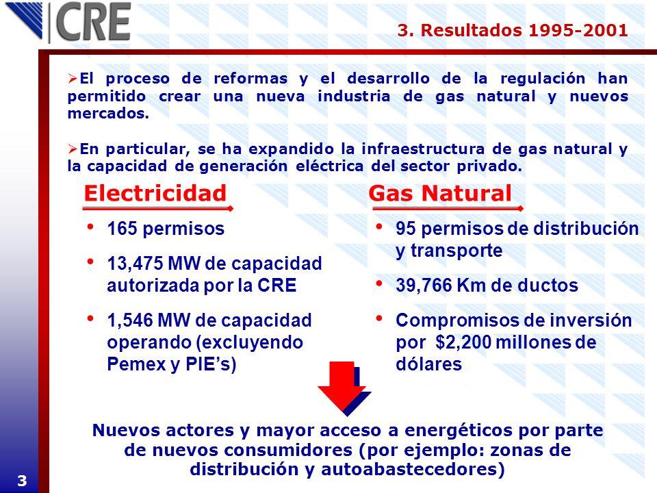 Electricidad Gas Natural 165 permisos