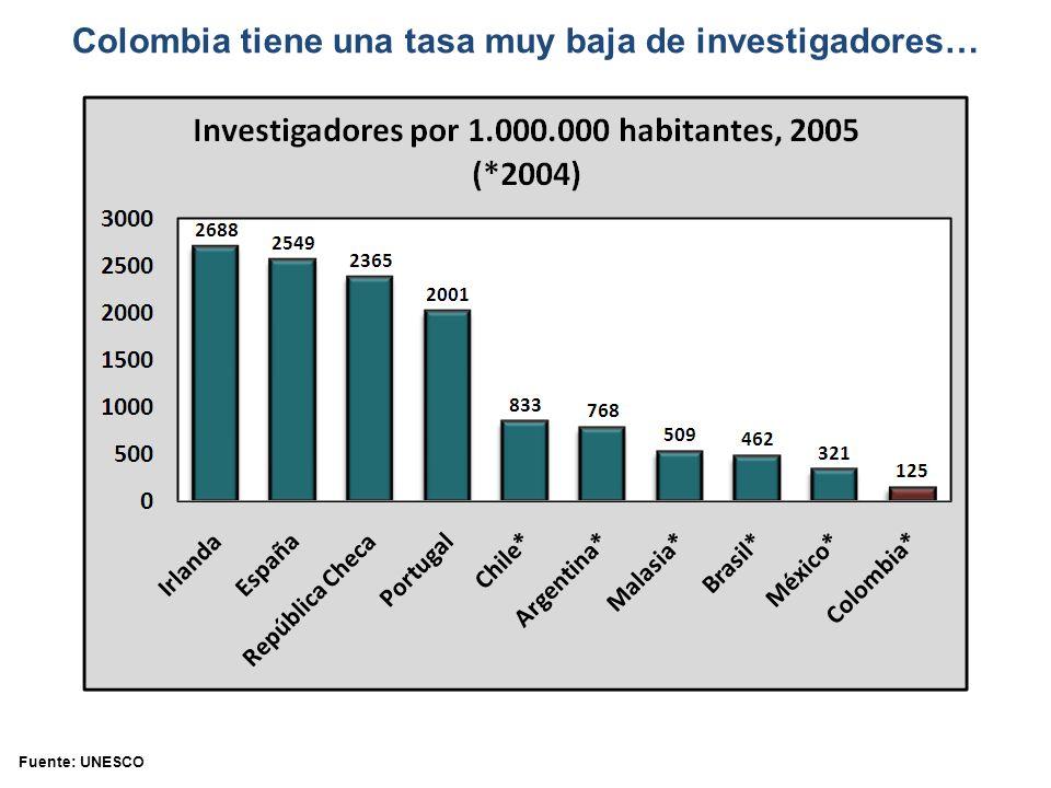 Colombia tiene una tasa muy baja de investigadores…