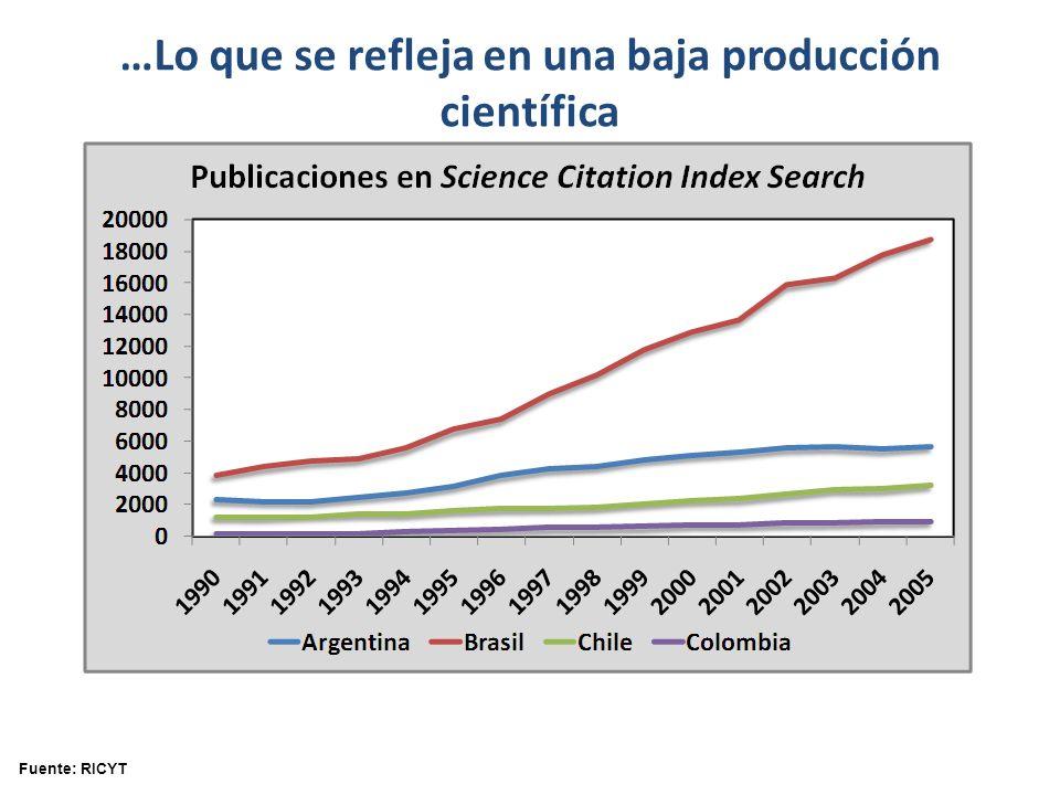 …Lo que se refleja en una baja producción científica