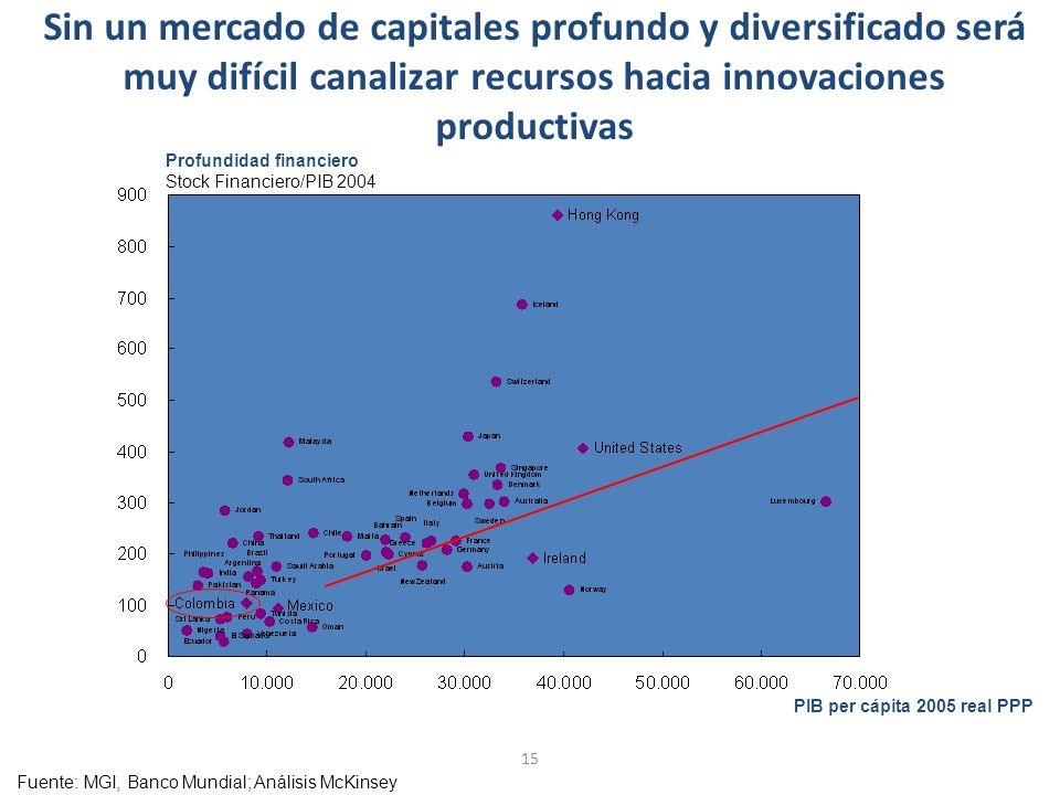 Sin un mercado de capitales profundo y diversificado será muy difícil canalizar recursos hacia innovaciones productivas