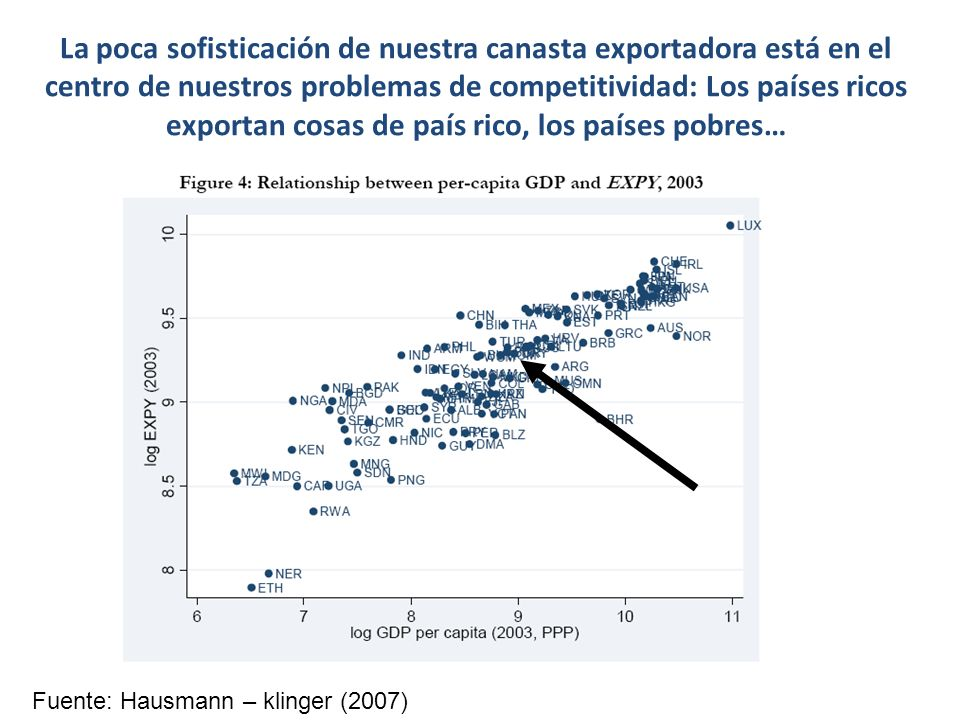 La poca sofisticación de nuestra canasta exportadora está en el centro de nuestros problemas de competitividad: Los países ricos exportan cosas de país rico, los países pobres…
