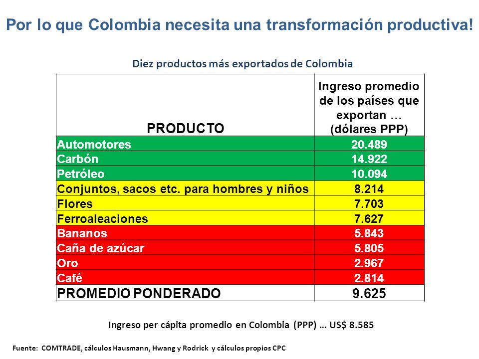 Por lo que Colombia necesita una transformación productiva!