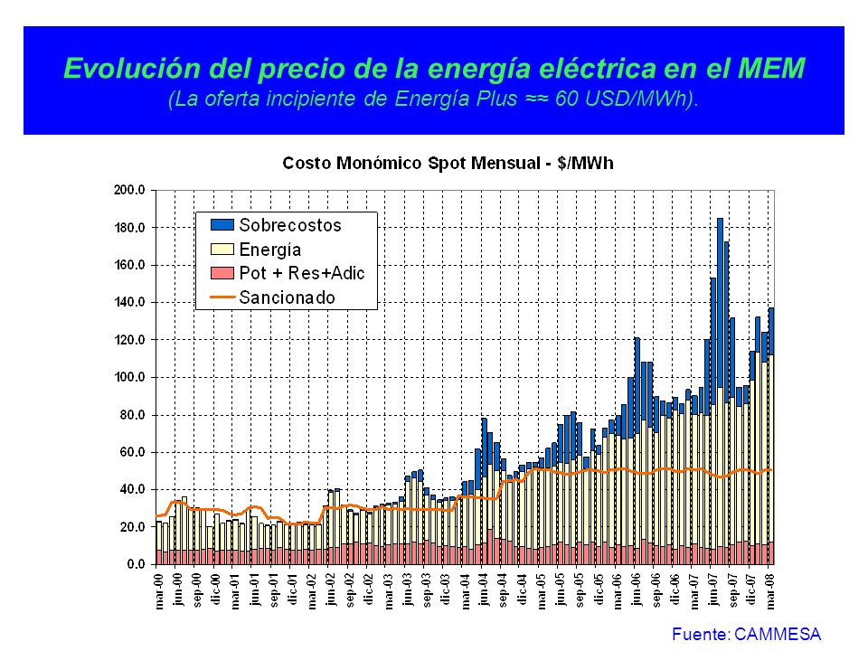 Evolución del precio de la energía eléctrica en el MEM (La oferta incipiente de Energía Plus ≈≈ 60 USD/MWh).