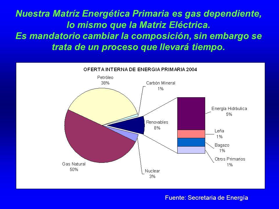 Fuente: Secretaria de Energía
