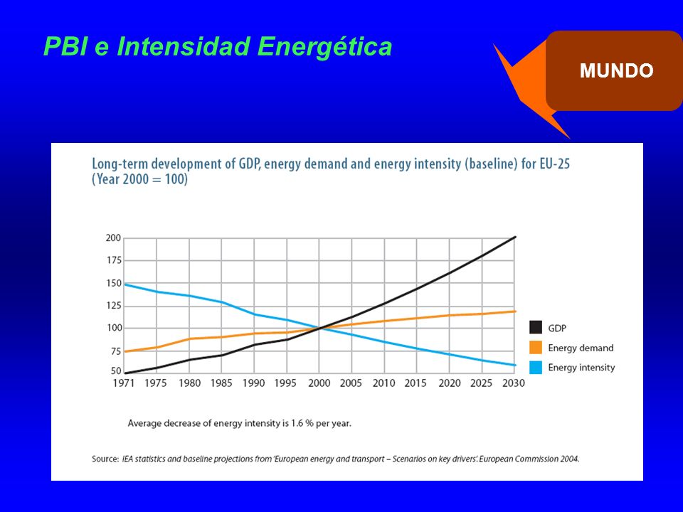 PBI e Intensidad Energética