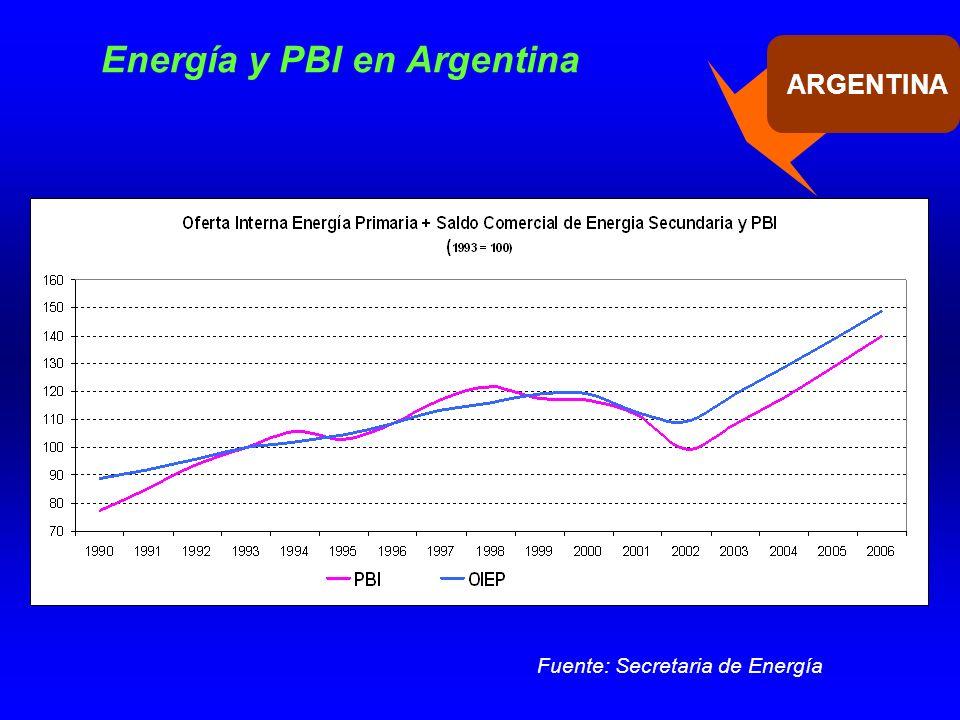 Energía y PBI en Argentina