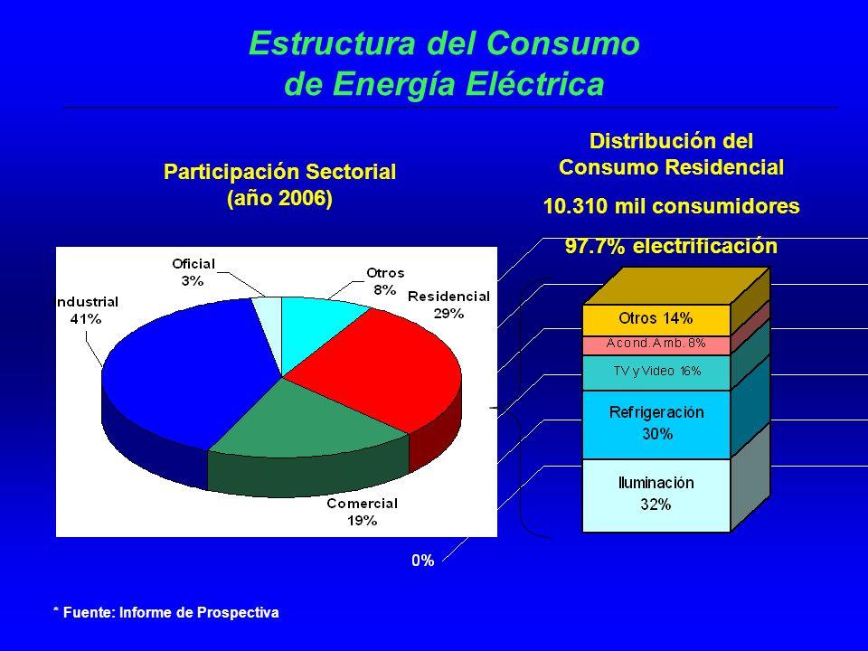 Estructura del Consumo de Energía Eléctrica