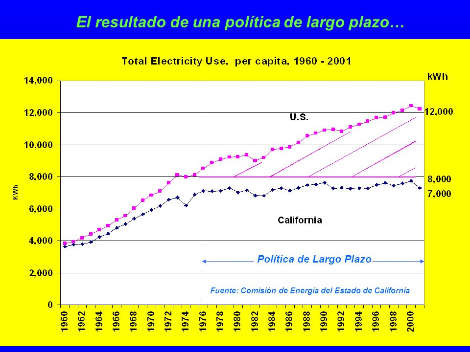 El resultado de una política de largo plazo… Política de Largo Plazo