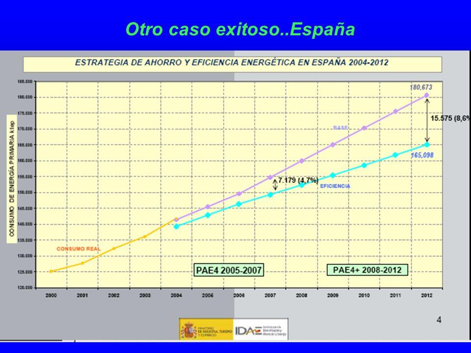 Otro caso exitoso..España