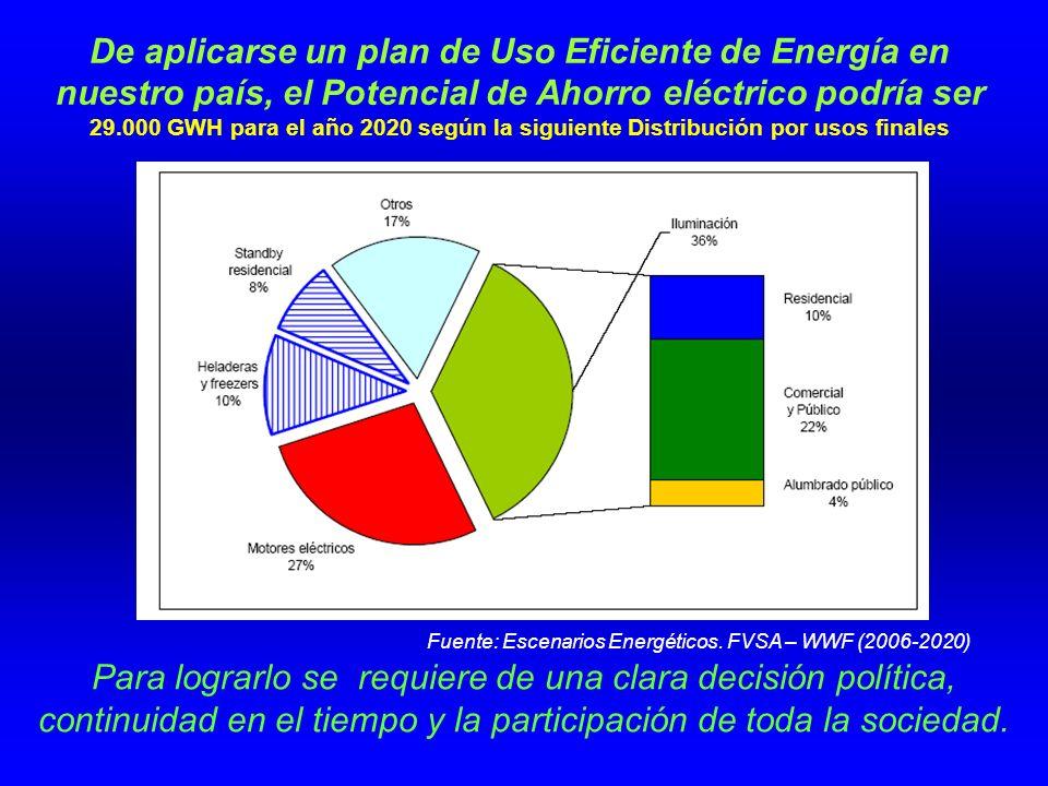 De aplicarse un plan de Uso Eficiente de Energía en nuestro país, el Potencial de Ahorro eléctrico podría ser 29.000 GWH para el año 2020 según la siguiente Distribución por usos finales