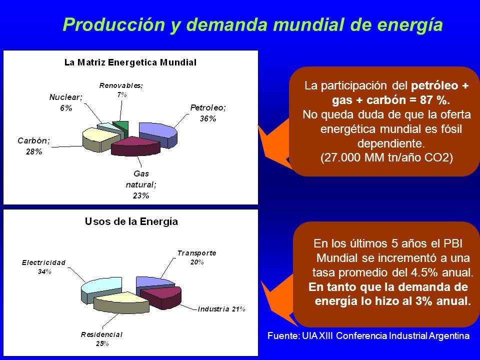 Producción y demanda mundial de energía