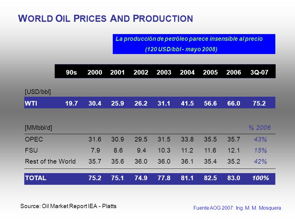 WORLD OIL PRICES AND PRODUCTION