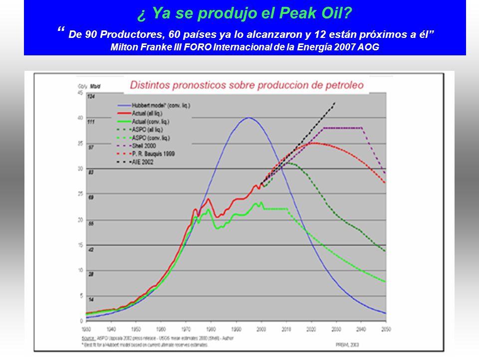 ¿ Ya se produjo el Peak Oil