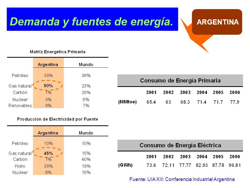 Demanda y fuentes de energía.