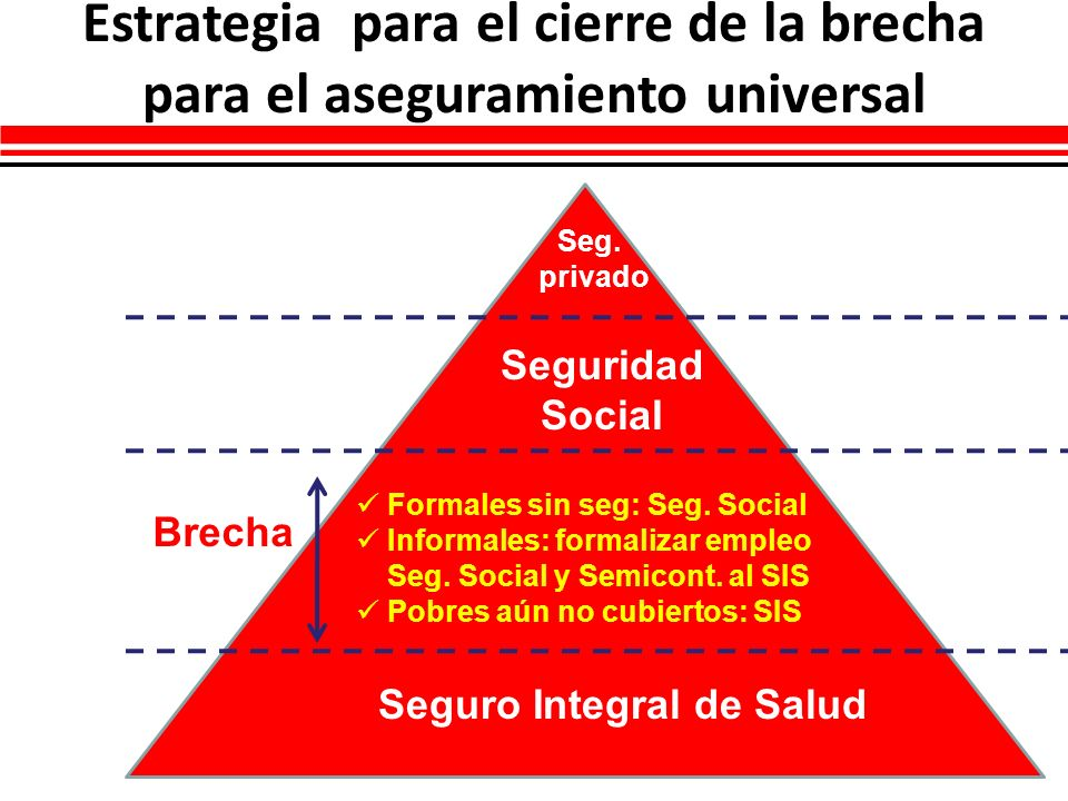 Estrategia para el cierre de la brecha para el aseguramiento universal