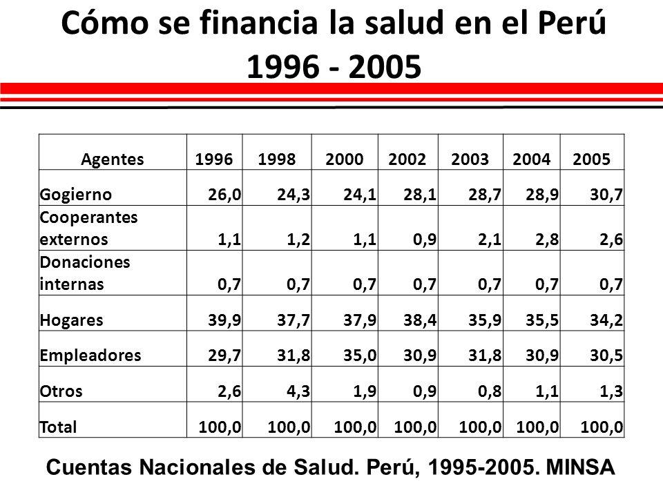 Cómo se financia la salud en el Perú 1996 - 2005