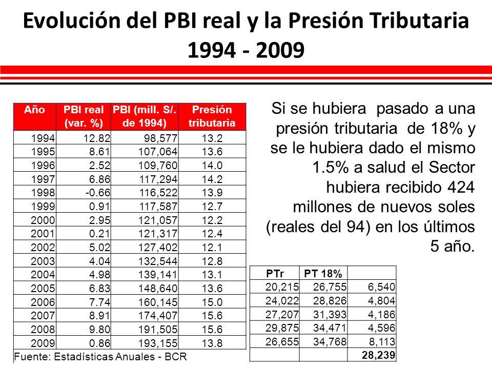 Evolución del PBI real y la Presión Tributaria 1994 - 2009