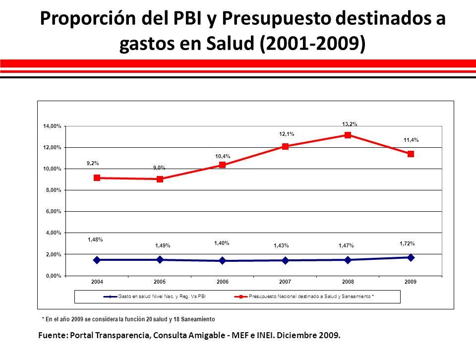 Proporción del PBI y Presupuesto destinados a gastos en Salud (2001-2009)
