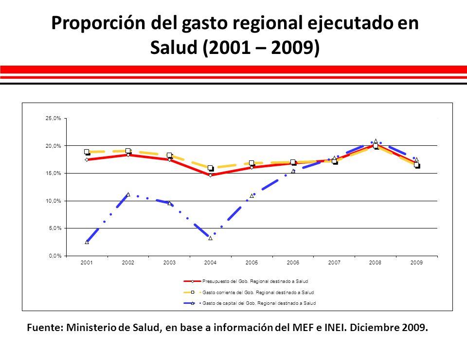 Proporción del gasto regional ejecutado en Salud (2001 – 2009)