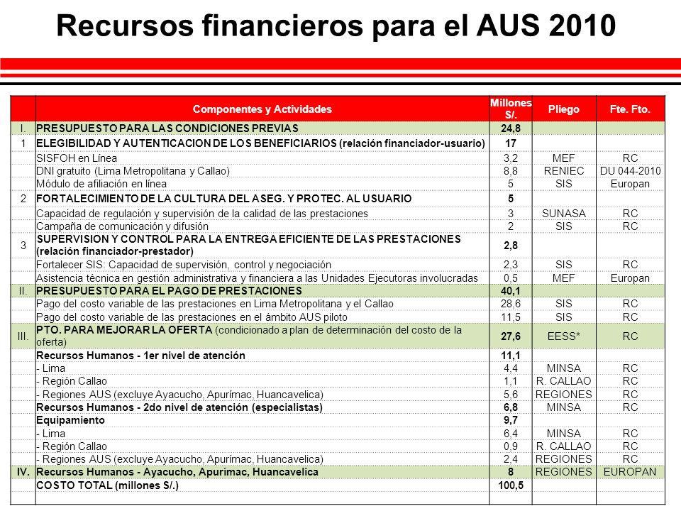 Recursos financieros para el AUS 2010 Componentes y Actividades
