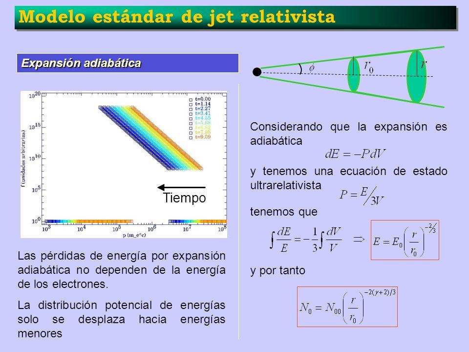 Modelo estándar de jet relativista