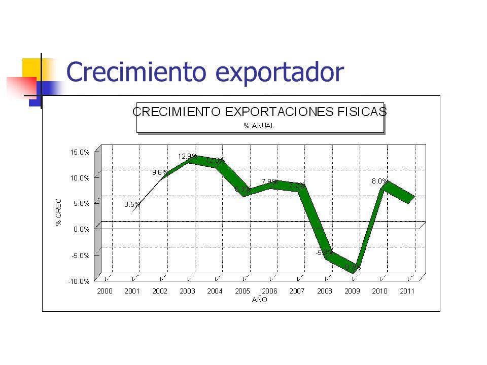 Crecimiento exportador