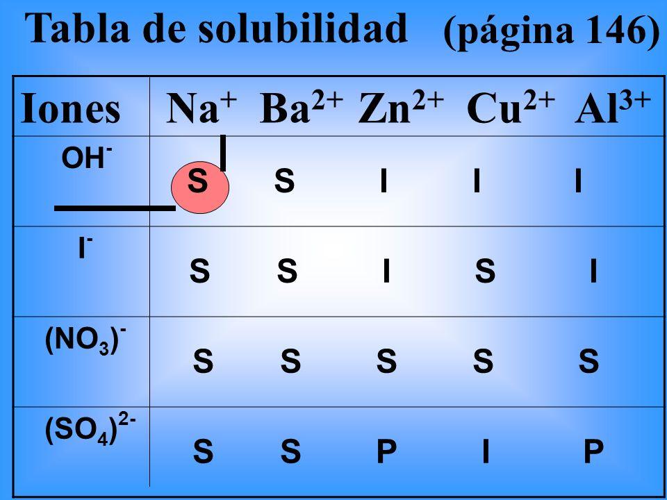 S S I I I Tabla de solubilidad Iones Na+ Ba2+ Zn2+ Cu2+ Al3+