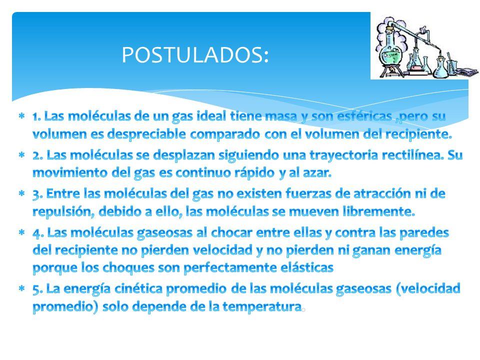 POSTULADOS: 1. Las moléculas de un gas ideal tiene masa y son esféricas ,pero su volumen es despreciable comparado con el volumen del recipiente.