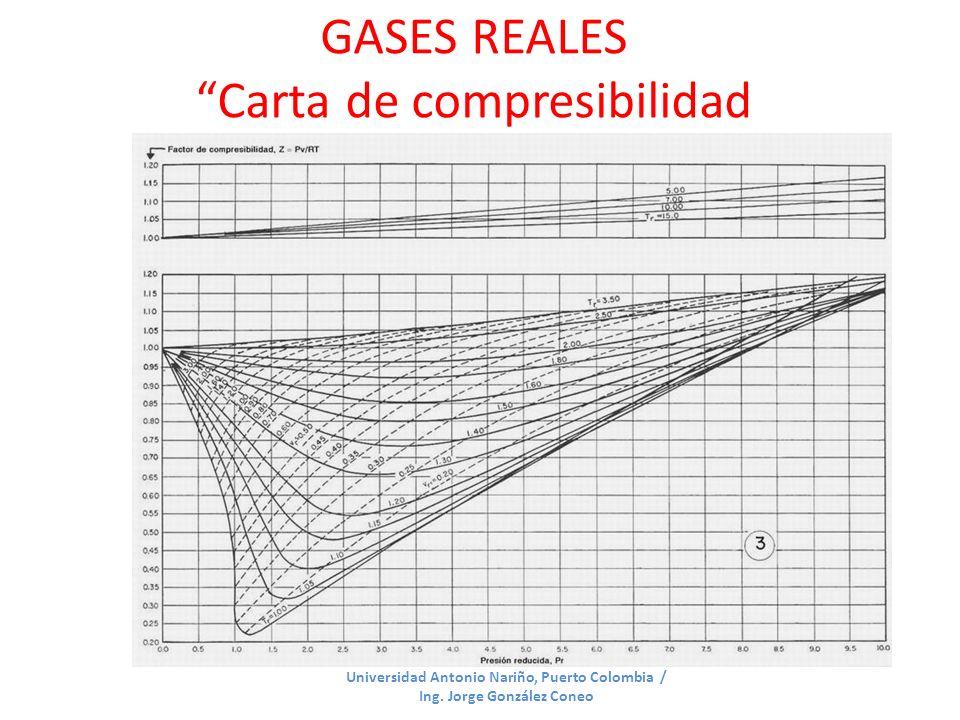 GASES REALES Carta de compresibilidad generalizada