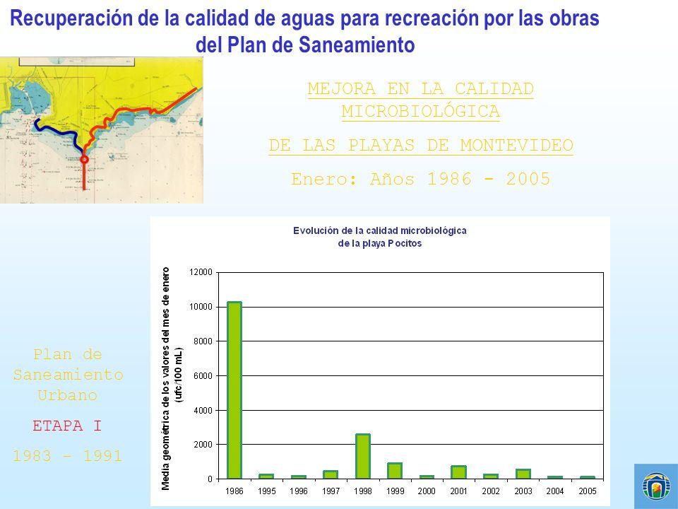 Recuperación de la calidad de aguas para recreación por las obras del Plan de Saneamiento