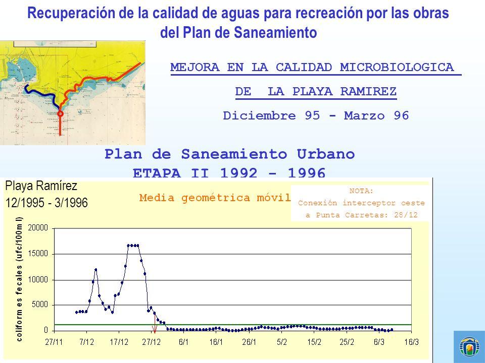 Plan de Saneamiento Urbano ETAPA II 1992 - 1996