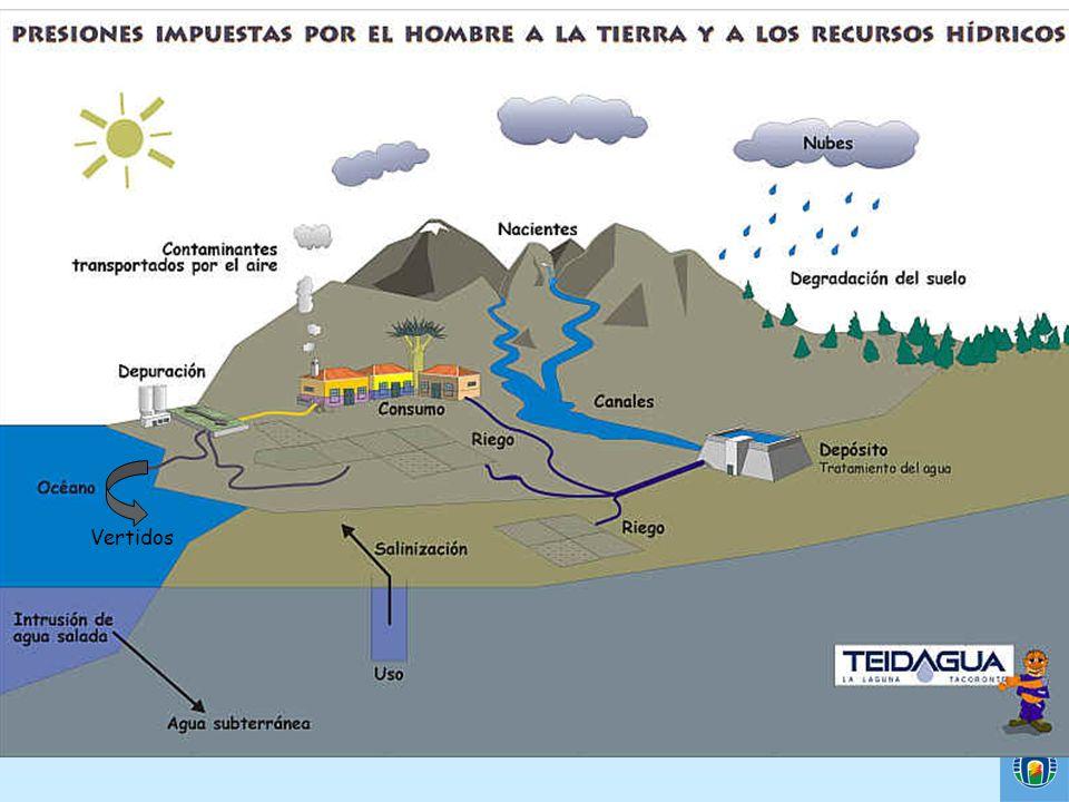 Los recursos hidricos son afectados por contaminantes que provienen tanto de la atmósfera como del suelo que terminaan siendo arrastrados hacia los océanos.