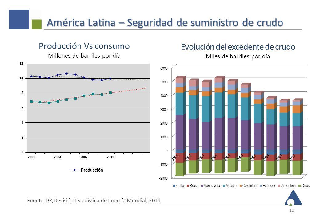 América Latina – Seguridad de suministro de crudo