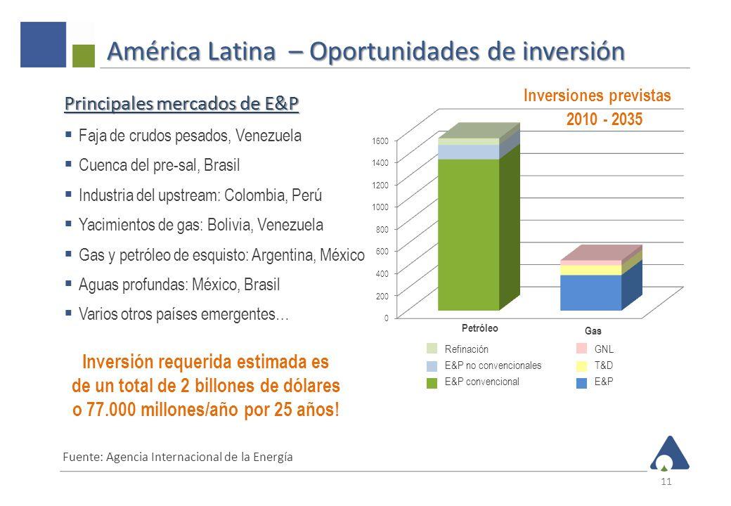 América Latina – Oportunidades de inversión