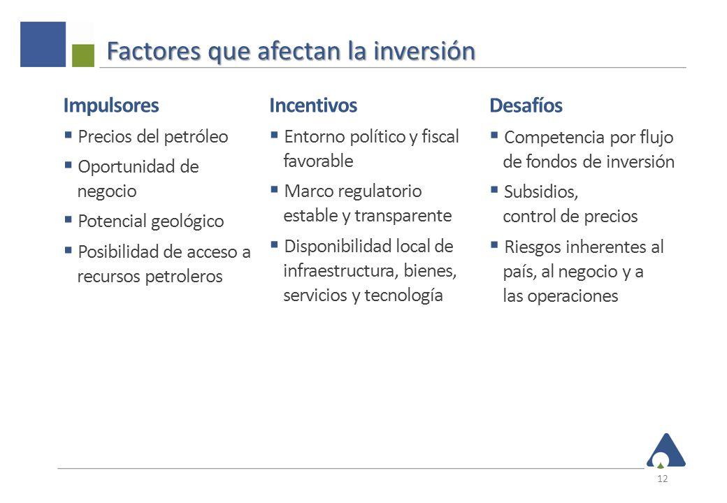 Factores que afectan la inversión