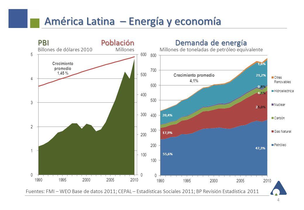 América Latina – Energía y economía