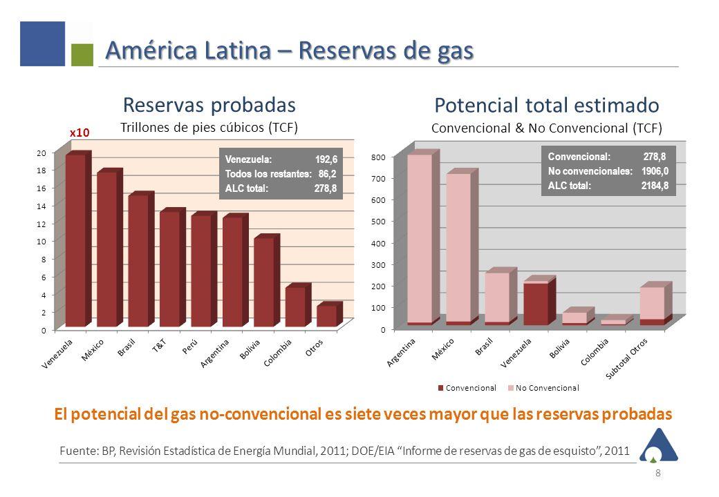América Latina – Reservas de gas