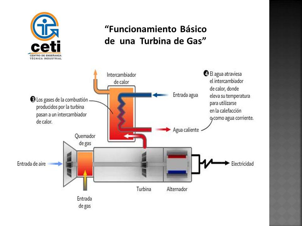 Funcionamiento Básico de una Turbina de Gas