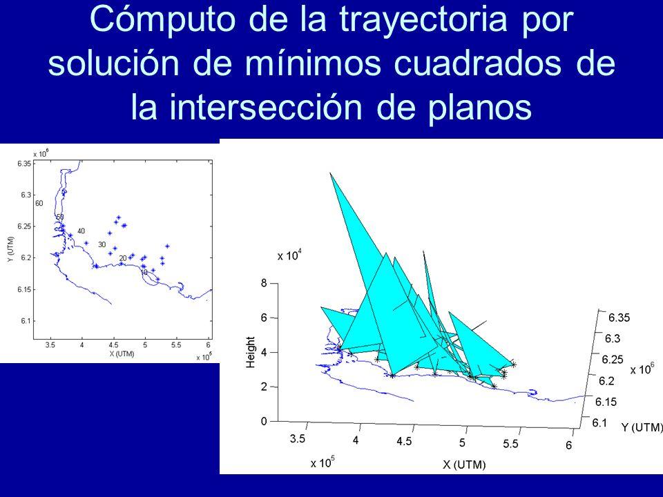 Cómputo de la trayectoria por solución de mínimos cuadrados de la intersección de planos
