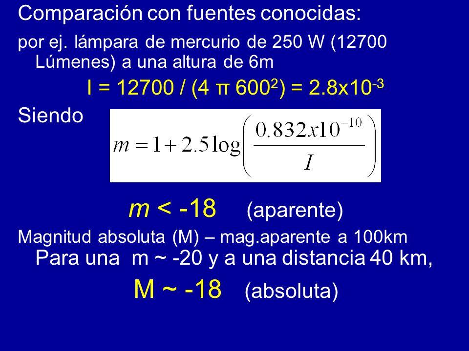 m < -18 (aparente) M ~ -18 (absoluta)