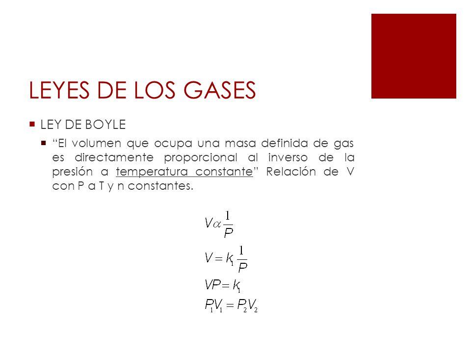 LEYES DE LOS GASES LEY DE BOYLE