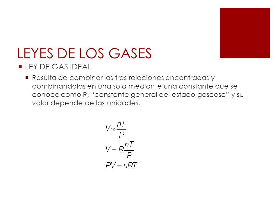 LEYES DE LOS GASES LEY DE GAS IDEAL