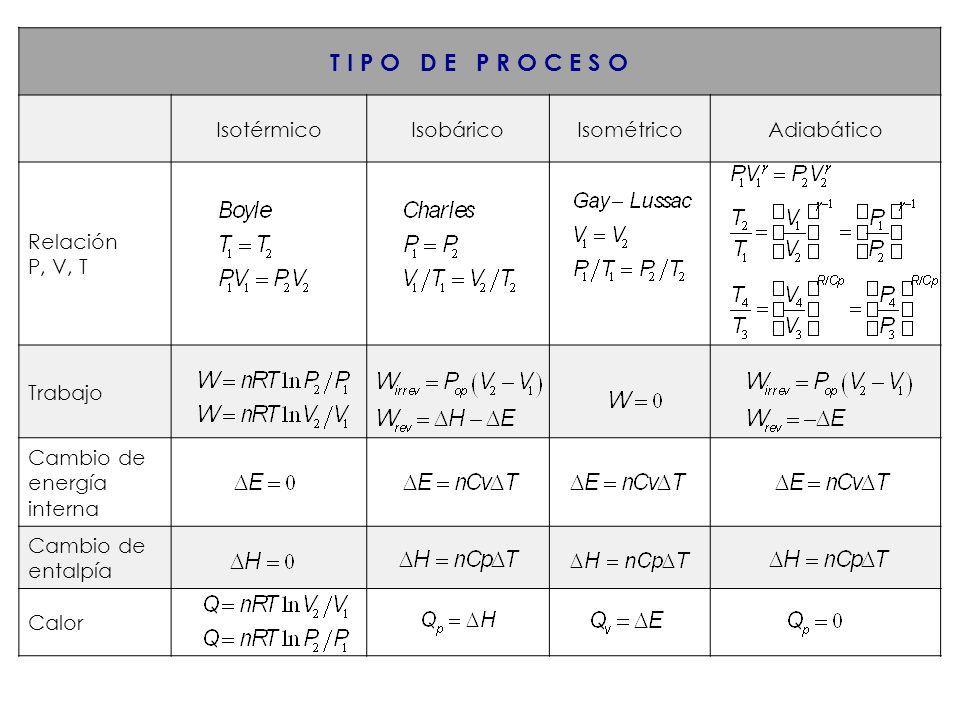 T I P O D E P R O C E S O Isotérmico Isobárico Isométrico Adiabático