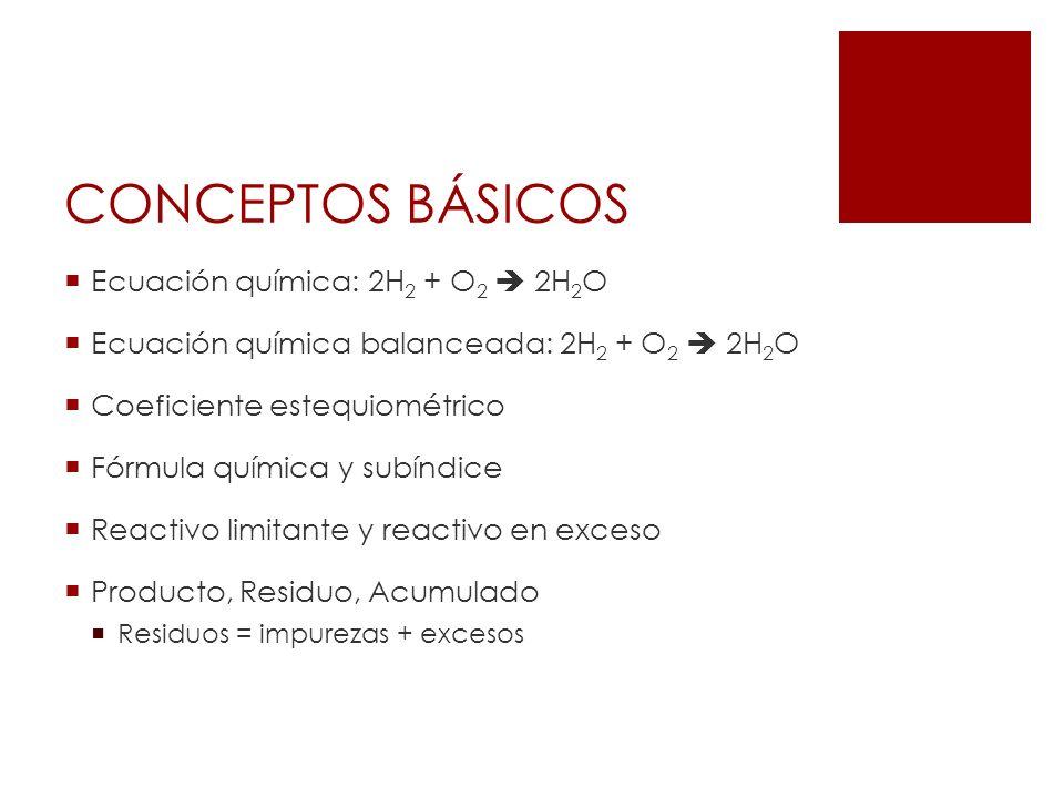 CONCEPTOS BÁSICOS Ecuación química: 2H2 + O2  2H2O