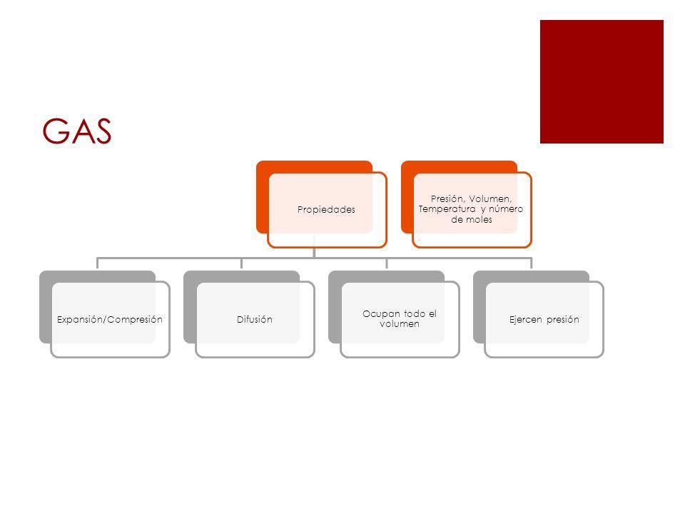 GAS Propiedades Expansión/Compresión Difusión Ocupan todo el volumen