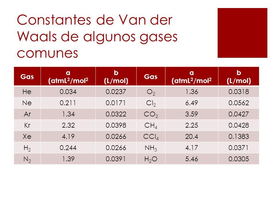 Constantes de Van der Waals de algunos gases comunes